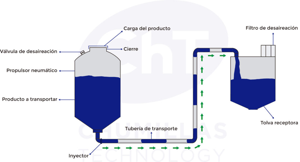 solución de transporte neumatico en fase densa de chumillas technology