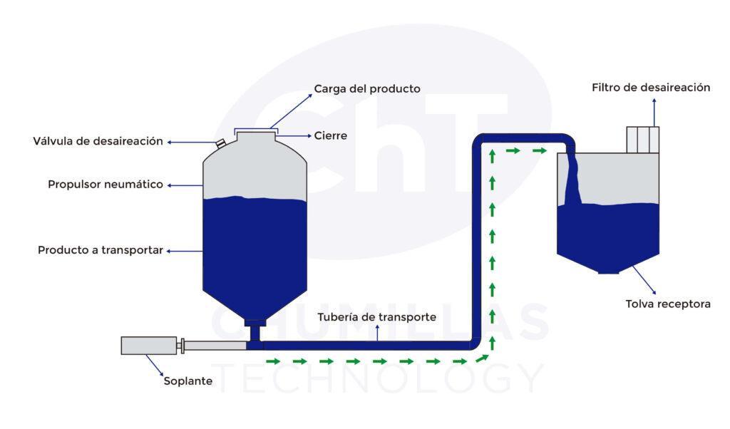 Esquema de un sistema de transporte neumático en fase diluida