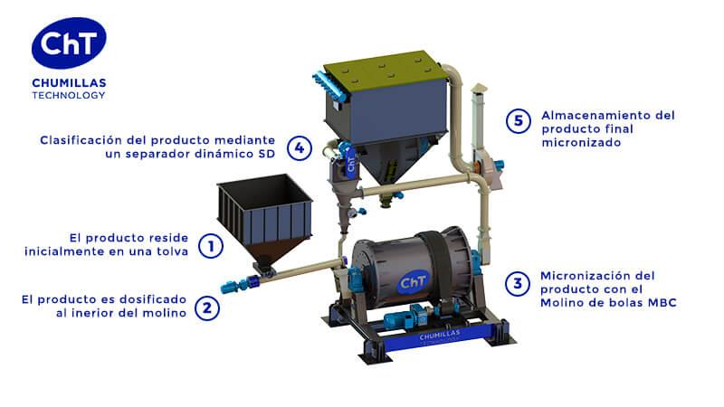 Sistema de micronización