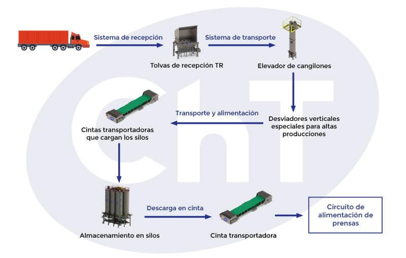 Infografia planta de produccion