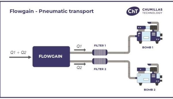 Flowgain: Solution de transport pneumatique pour doubler la production