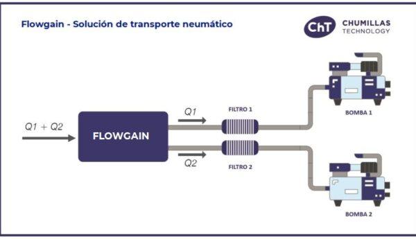 Flowgain: Solución de transporte neumático para duplicar la producción