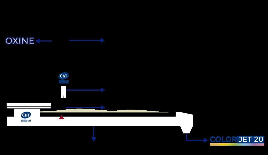 Funcionamiento de los dosificadores gravimétricos y volumétricos de CHUMILLAS TECHNOLOGY