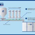 Infografía: Sistema de coloración en seco con COLORJET 20 para la producción de gres porcelánico