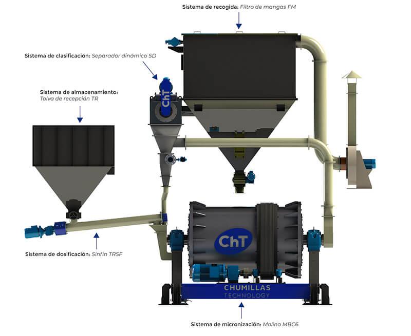 Infografia del sistema de micronización MIKROS