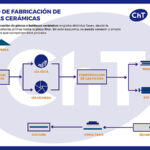 Capítulo 2: Plantas tecnológicas para la fabricación de gres porcelánico